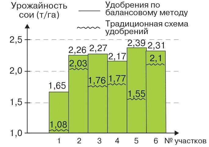 Рис. 6. Разница в урожайности сои на различных участках при внесении удобрений, рассчитанных на основе балансового метода и при традиционном методе