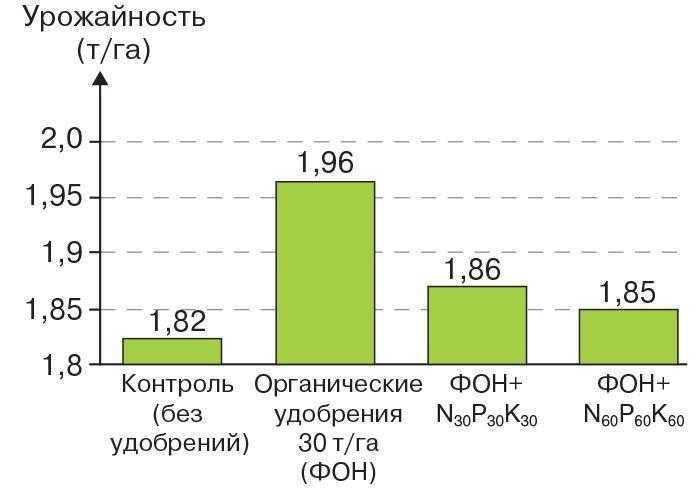 Рис. 9. Урожайность сои в зависимости от вариантов внесения удобрений (осредненные данные по четырем сортам в течение пяти лет – 2006–2010 гг.)