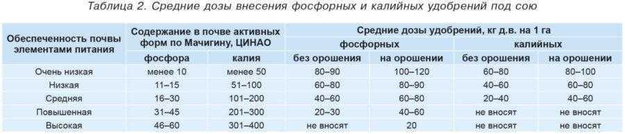 Таблица 2. Средние дозы внесения фосфорных и калийных удобрений под сою