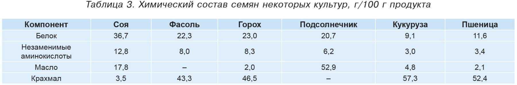 Таблица 3. Химический состав семян некоторых культур, г/100 г продукта