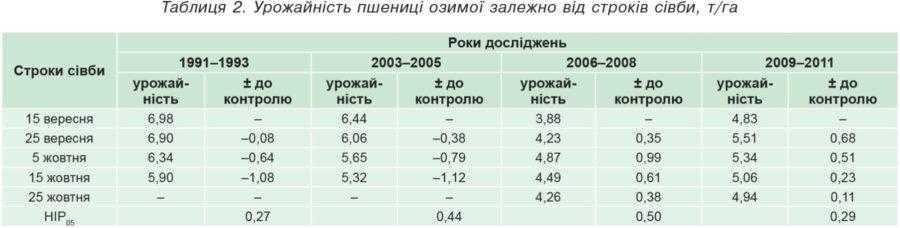 Таблиця 2. Урожайність пшениці озимої залежно від строків сівби, т/га