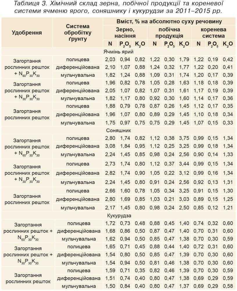 Таблиця 3. Хімічний склад зерна, побічної продукції та кореневої системи ячменю ярого, соняшнику і кукурудзи за 2011–2015 рр.