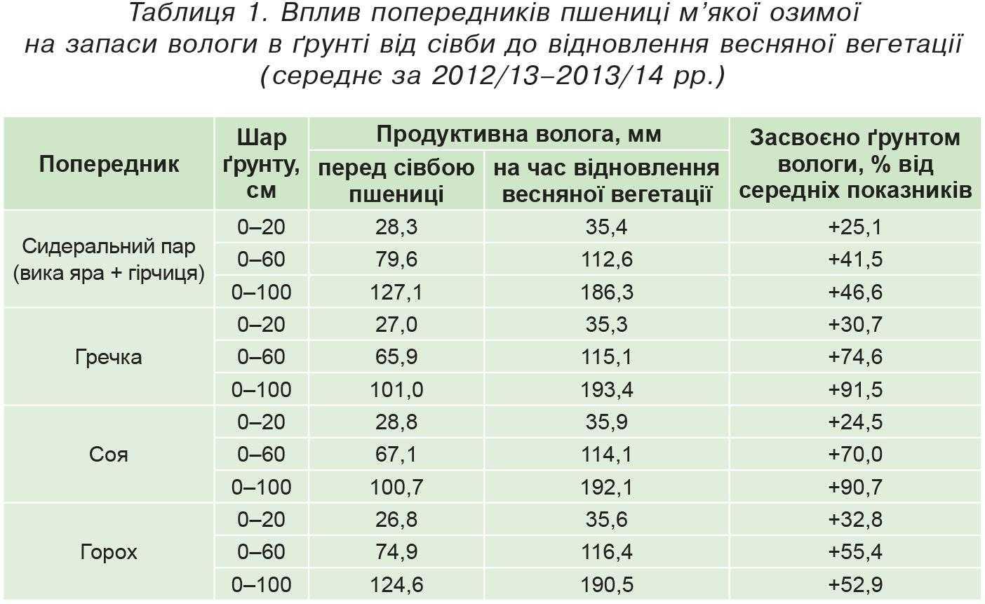 Таблиця 1. Вплив попередників пшениці м'якої озимої