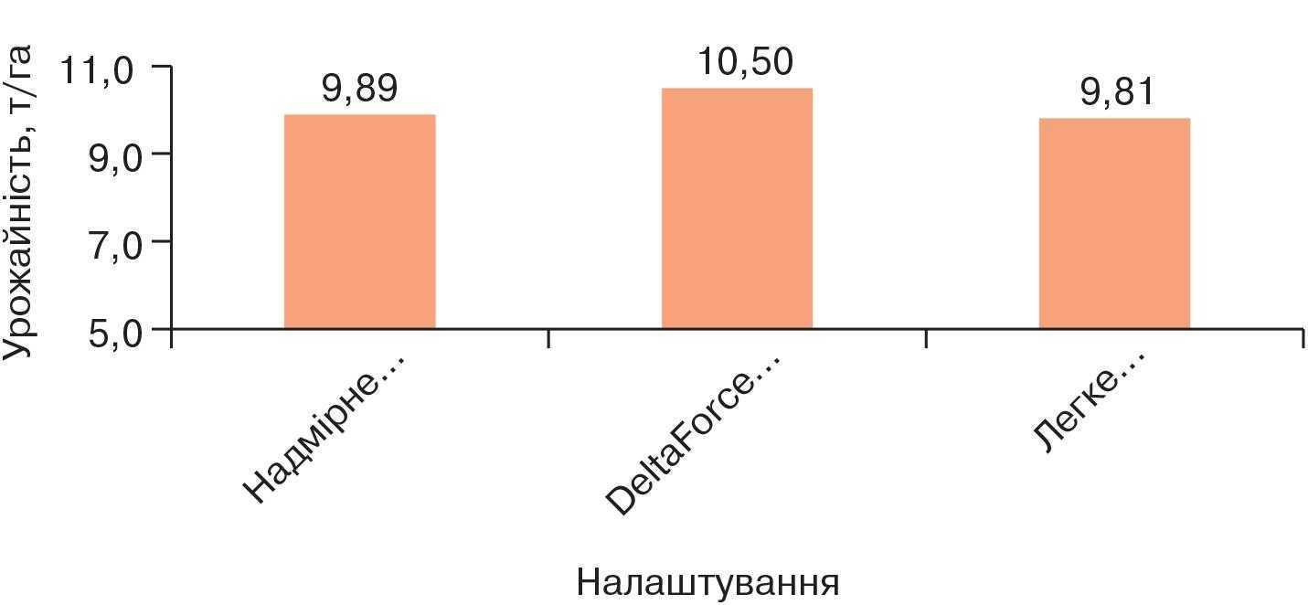 Дослідження притискного зусилля на секцію