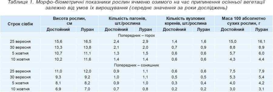 Таблиця 1. Морфо-біометричні показники рослин ячменю озимого на час припинення осінньої вегетації залежно від умов їх вирощування (середнє значення за роки досліджень)