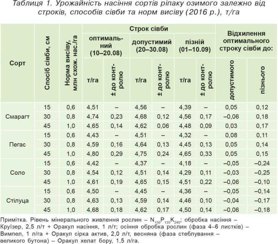 Таблиця 1. Урожайність насіння сортів ріпаку озимого залежно від строків, способів сівби та норм висіву (2016 р.), т/га