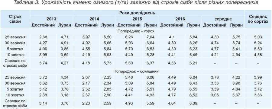 Таблиця 3. Урожайність ячменю озимого (т/га) залежно від строків сівби після різних попередників