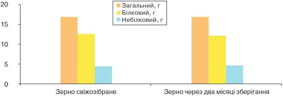 Рис. 3. Вміст різних азотних фракцій у зерні злакових культур