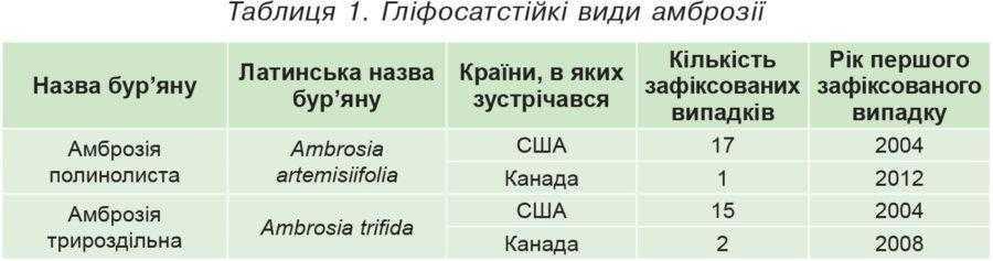 Таблиця 1. Гліфосатстійкі види амброзії