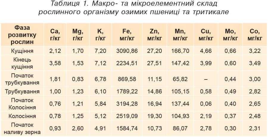 Таблиця 1. Макро- та мікроелементний склад рослинного організму озимих пшениці та тритикале