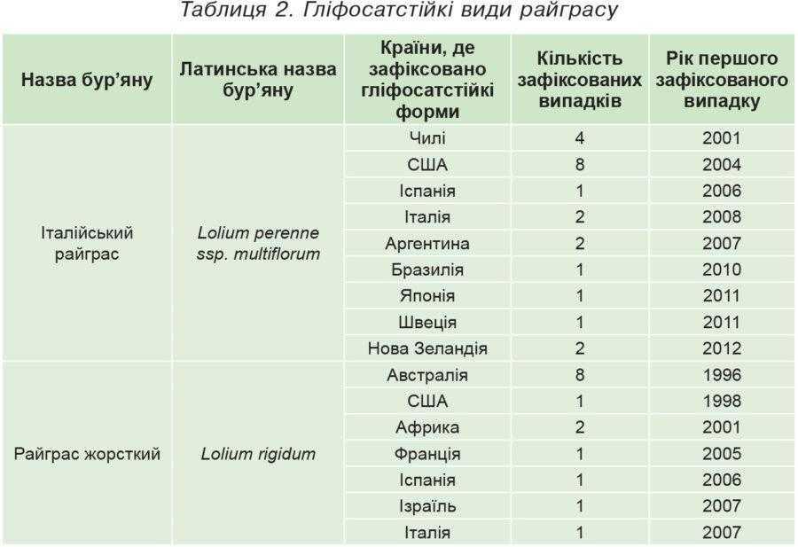 Таблиця 2. Гліфосатстійкі види райграсу
