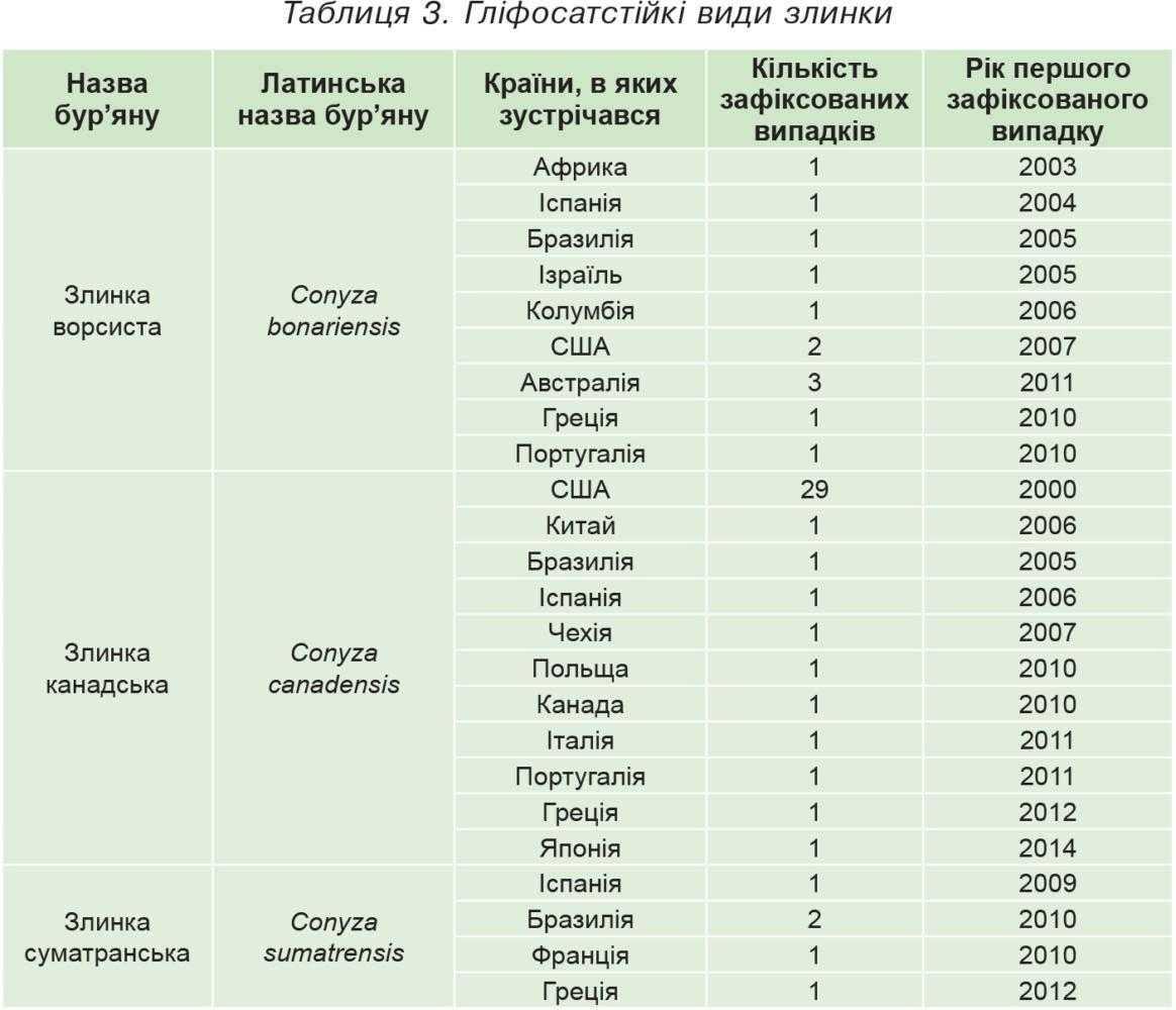 Таблиця 3. Гліфосатстійкі види злинки