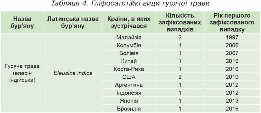 Таблиця 4. Гліфосатстійкі види гусячої трави