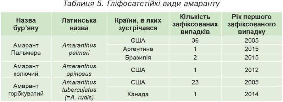 Таблиця 5. Гліфосатстійкі види амаранту