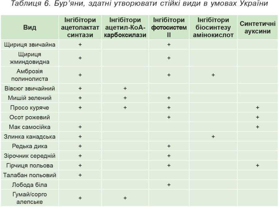 Таблиця 6. Бур'яни, здатні утворювати стійкі види в умовах України