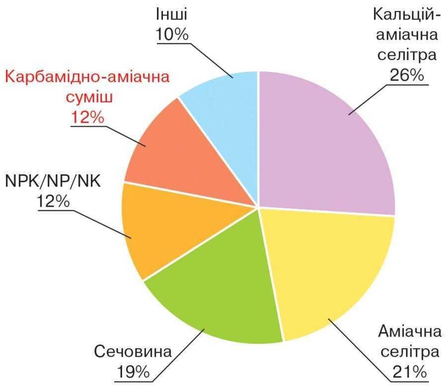Рис. 1. Споживання азотних добрив у країнах Євросоюзу (2011–2012 рр.)