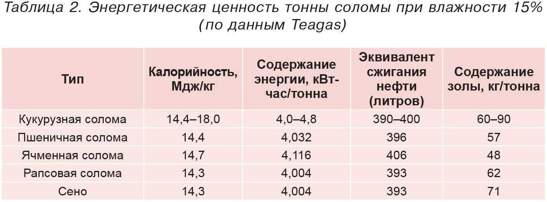 Таблица 2. Энергетическая ценность тонны соломы при влажности 15% (по данным Teagas)