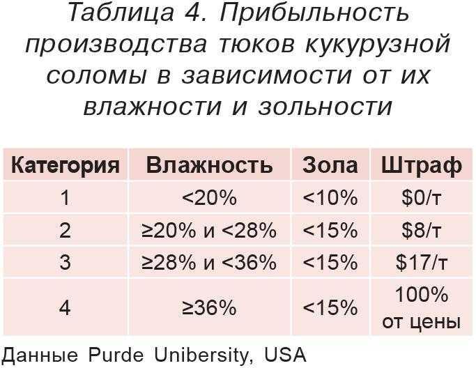 Таблица 4. Прибыльность производства тюков кукурузной соломы в зависимости от их влажности и зольности