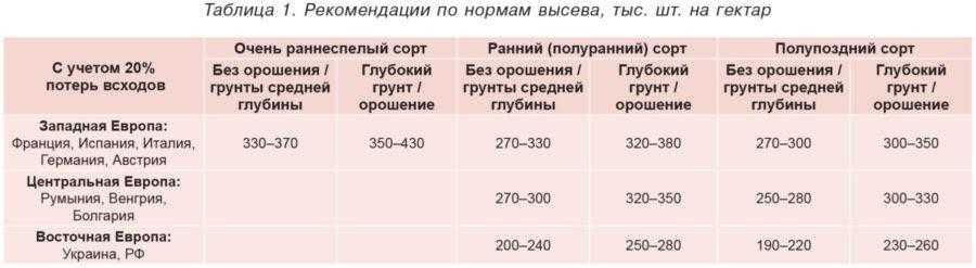 Таблица 1. Рекомендации по нормам высева, тыс. шт. на гектар