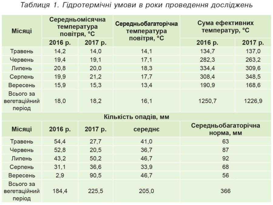 Таблиця 1. Гідротермічні умови в роки проведення досліджень