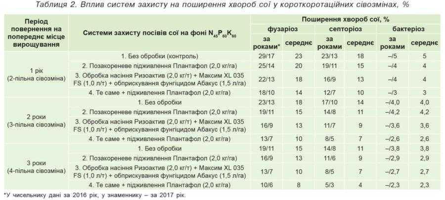 Таблиця 2. Вплив систем захисту на поширення хвороб сої у короткоротаційних сівозмінах, %