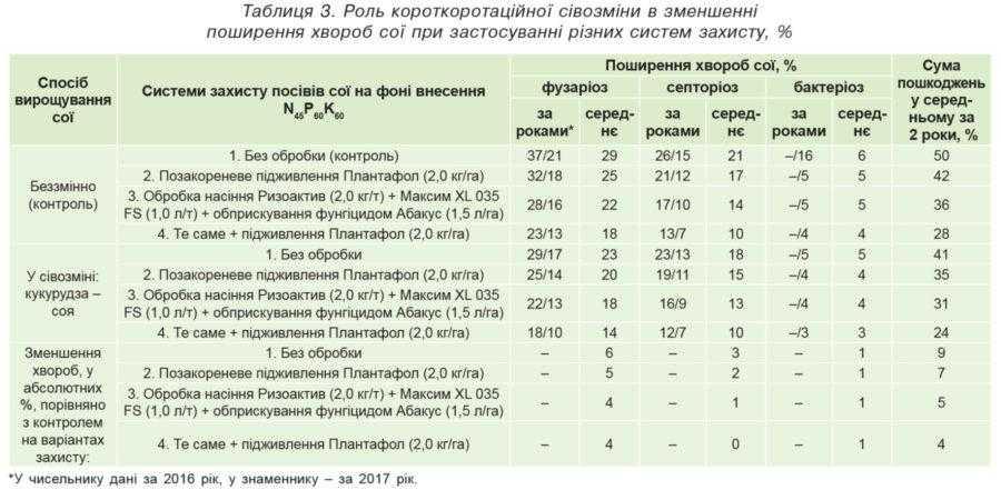 Таблиця 3. Роль короткоротаційної сівозміни в зменшенні поширення хвороб сої при застосуванні різних систем захисту, %