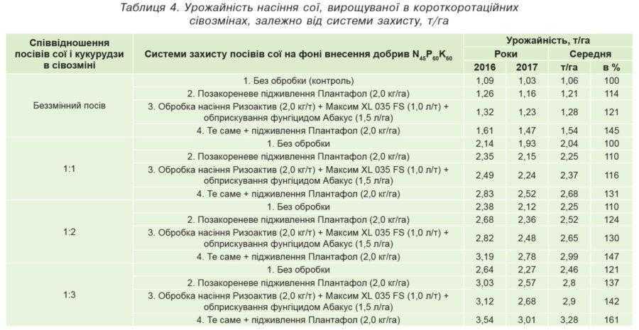 Таблиця 4. Урожайність насіння сої, вирощуваної в короткоротаційних сівозмінах, залежно від системи захисту, т/га